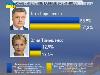 Ніч виборів-2014: благословенна передбачуваність