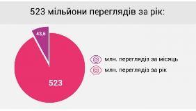 Українську «Вікіпедію» щомісяця переглядають близько 50 млн разів