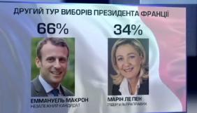 МЗС Франції заявляє, що не допустить кібервтручання Росії у президентські вибори