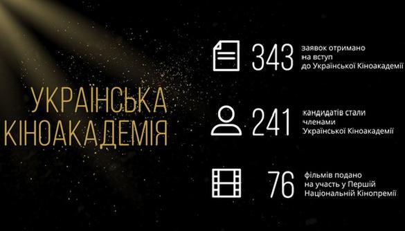 Членами Української кіноакадемії стали понад 240 кіномитців