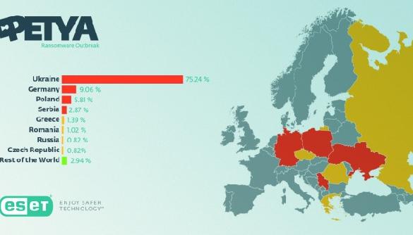 Компанія ESET назвала країни, в яких відбулось найбільше випадків заражень вірусом Petya