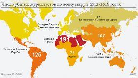 У 2006-2016 роках в світі вбили 930 журналістів – ЮНЕСКО
