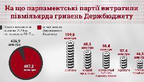 Чверть коштів, отриманих із держбюджету, парламентські партії витратили на рекламу в ЗМІ – дослідження