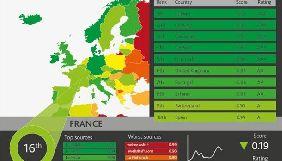 Експерти з різних країн створюють індекс дезінформації для визначення рівня надійності сайтів