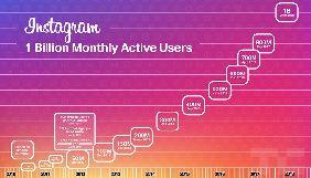 Instagram досягла 1 млрд аудиторії та запустила новий сервіс IGTV