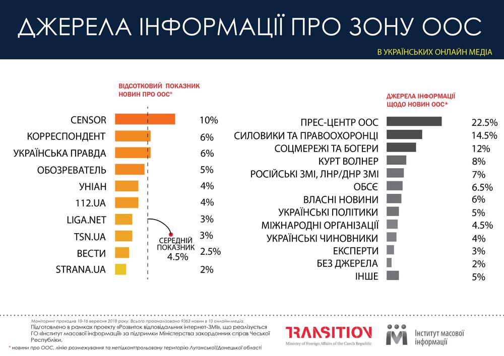 «Страна.UA» та «Вести» найменше пишуть про ООС – ІМІ - Детектор медіа. dda4df7ac6485