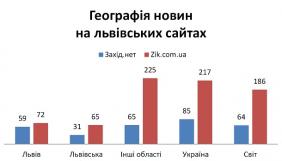 Немісцеві медіа Львова: як львівські сайти стають всеукраїнськими