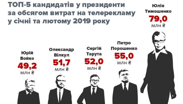 «Чесно» порахував, хто з кандидатів витратив найбільше на телерекламу протягом двох місяців