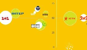 Детектор телерейтингів: які канали випередили «Україну» у квітні?