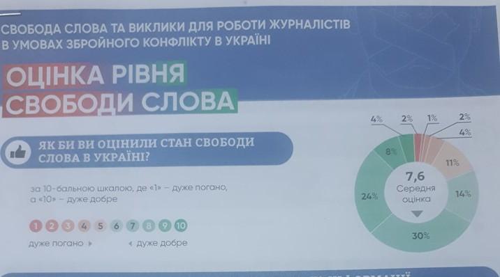 Журналісти назвали цензуру, фізичні погрози та низьку кваліфікацію колег основними загрозами свободі слова в Україні  – опитування