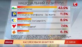 «Слуга народу» з кожного екрану: як пройшли виборчі марафони на головних каналах країни