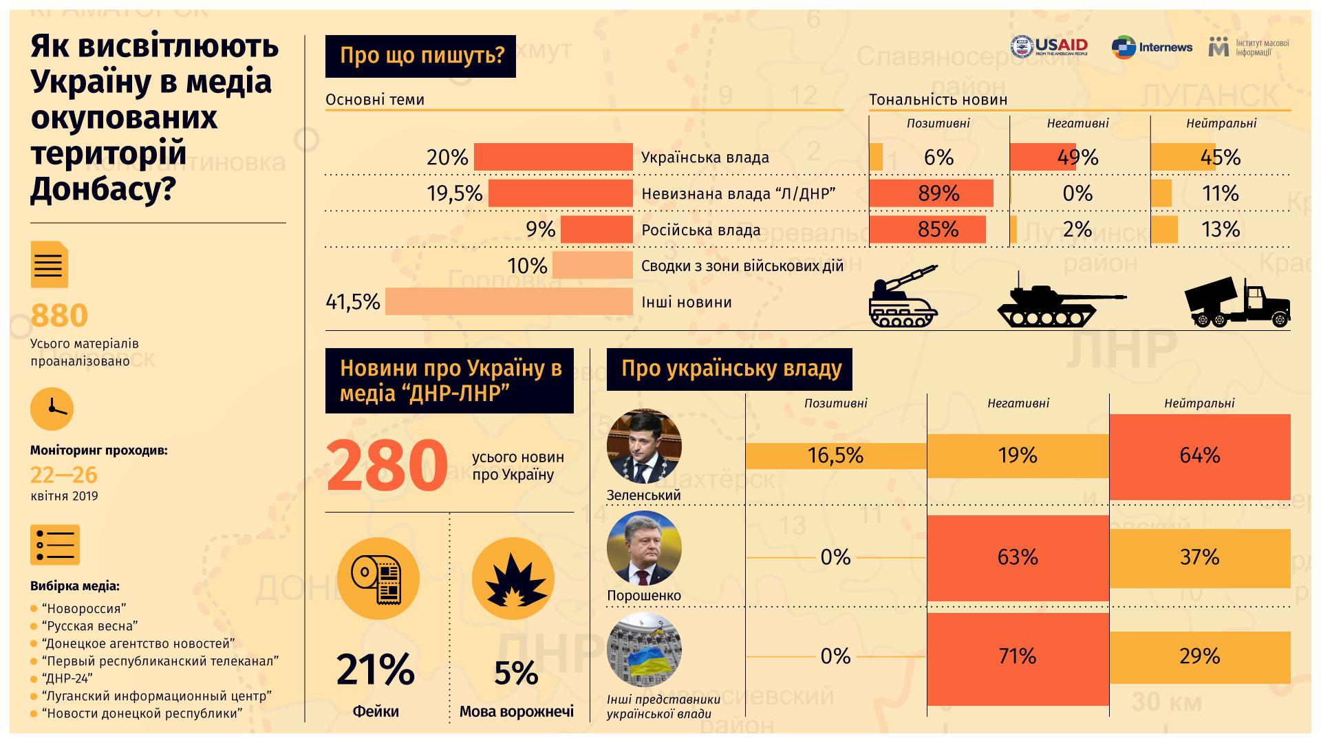 На ресурсах ОРДЛО кожна п'ята новина про Україну була дезінформацією або містила сумнівні факти – ІМІ