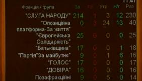 Тимчасова слідча комісія Ради знайшла недоліки в розслідуваннях нападів на Гандзюк, Стерненка й інших активістів