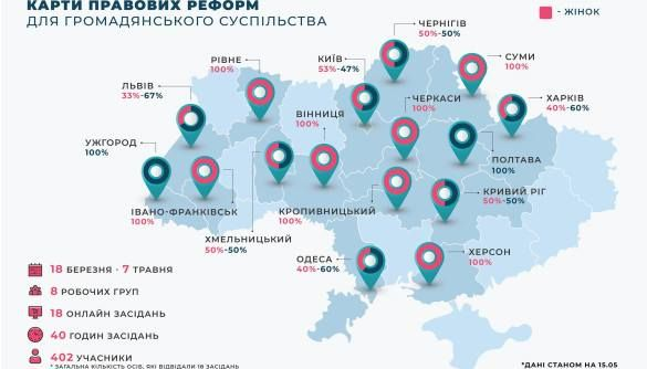 91 проблема, 307 рішень. У Києві презентували Карту правових реформ для громадянського суспільства