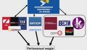 Головним джерелом проросійської пропаганди в українських медіа виступає «Опозиційна платформа – За життя» – моніторинг
