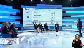 Результати екзит-полу «Савік Шустер студії» та телеканалу «Україна 24». ОНОВЛЕНО