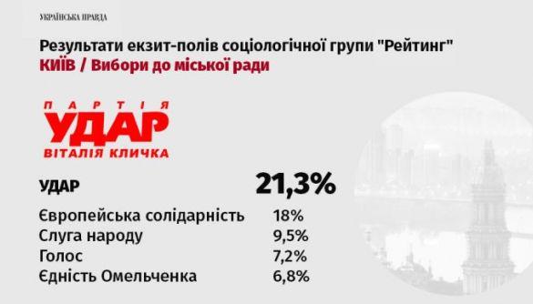 Екзит-пол «Рейтингу»: до Київради можуть пройти «Удар», «Європейська солідарність» і ще 4 партії