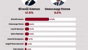 До другого туру виборів мера столиці можуть вийти Кличко і Попов – екзит-пол групи «Рейтинг»