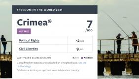 Freedom House визнала Крим невільним: окупанти обмежують свободу ЗМІ та громадські права кримчан