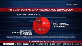 Канал Медведчука поширив сумнівну соціологію, що нібито доводить «зовнішнє управління»